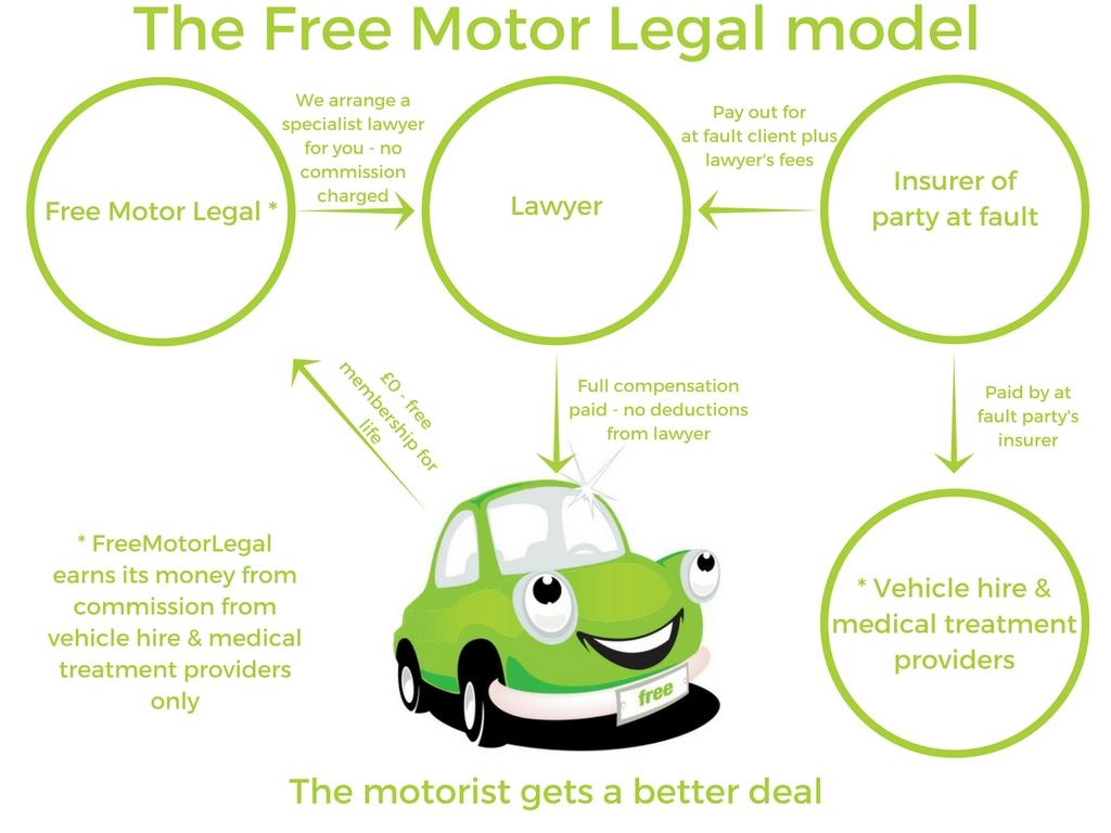 free motor